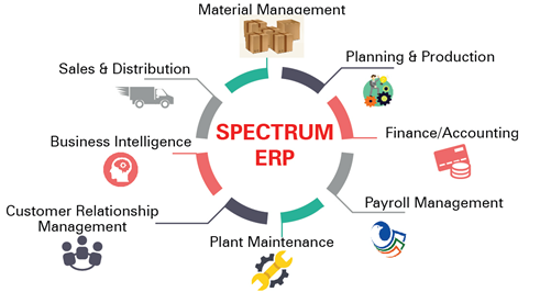 Spectrum ERP for Manufacturing SMEs