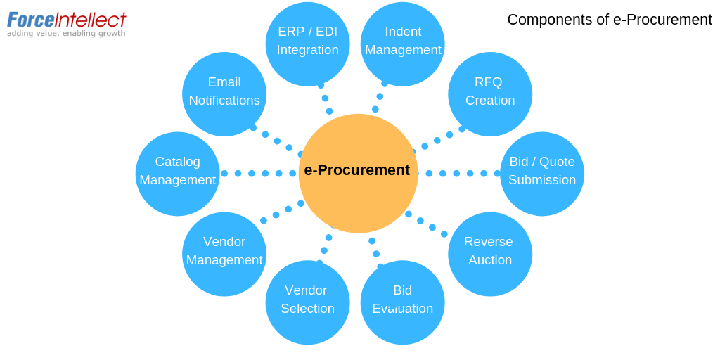 e-Procurement-components