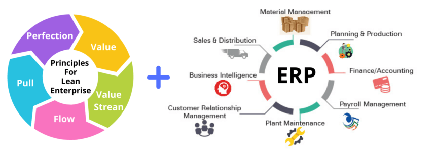 How to create a Lean Enterprise with ERP?