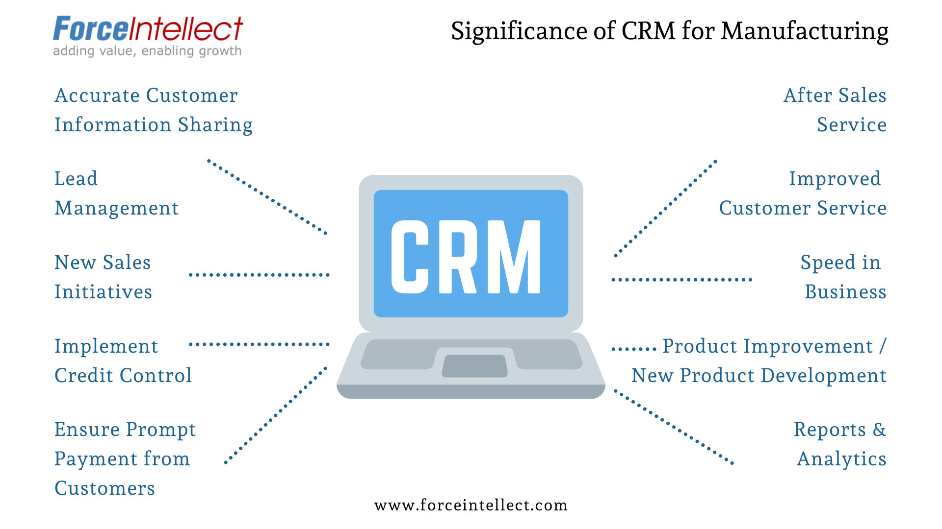 Significance of CRM for Manufacturing
