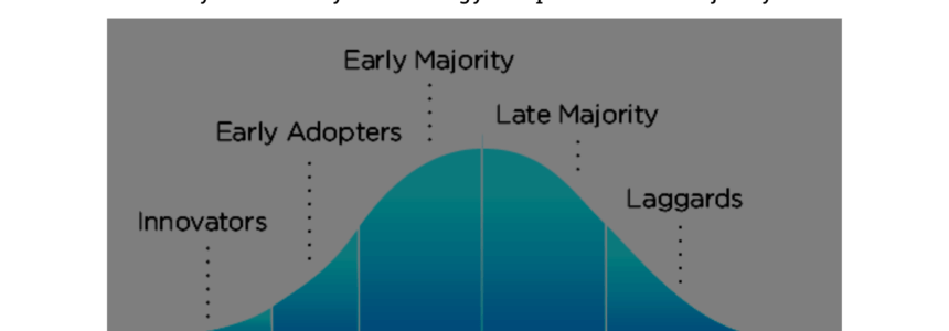 Are you an early technology adopter or late majority? | Force Intellect