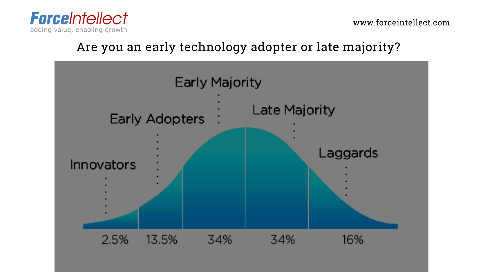 Are you an early technology adopter