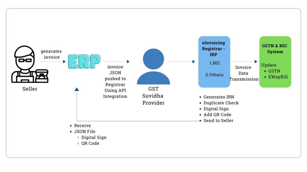 e-Invoicing process
